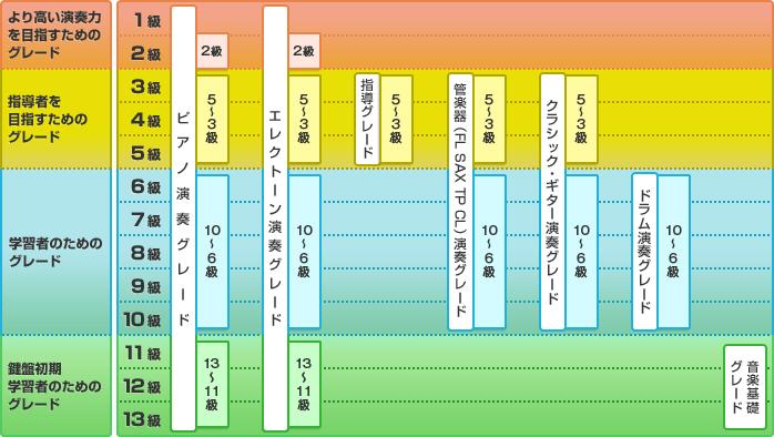 ヤマハグレード図
